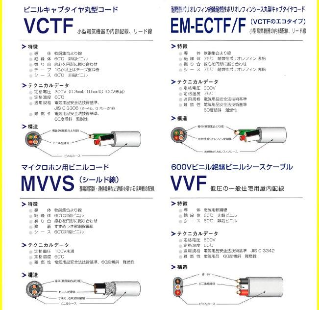 http://www.coolstore.jp/%E9%9B%BB%E7%B7%9A%E3%81%AE%E7%A8%AE%E9%A1%9E.jpg