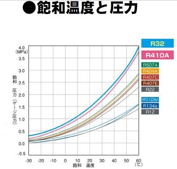 飽和温度と圧力.jpg