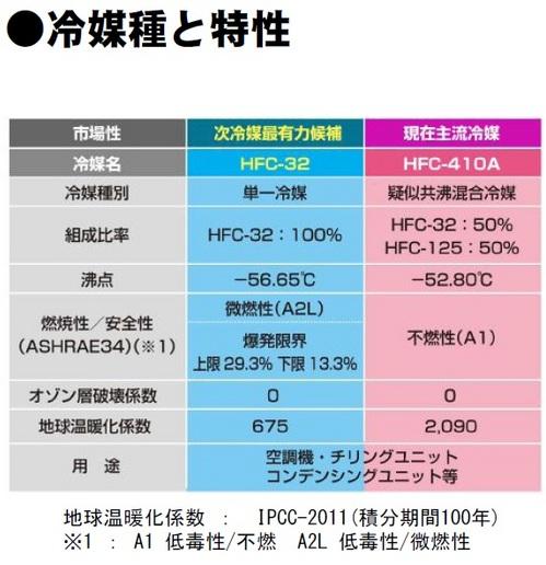 冷媒種と特性 R32とR410比較.jpg